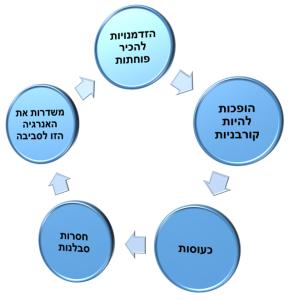 המעגל_הזדוני